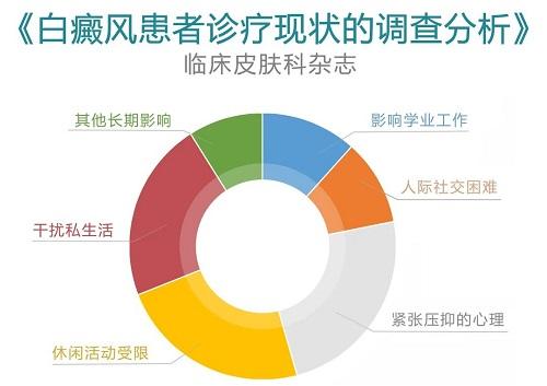 庆元旦·换新颜 2021《白癜风精准医学公益援助》计划